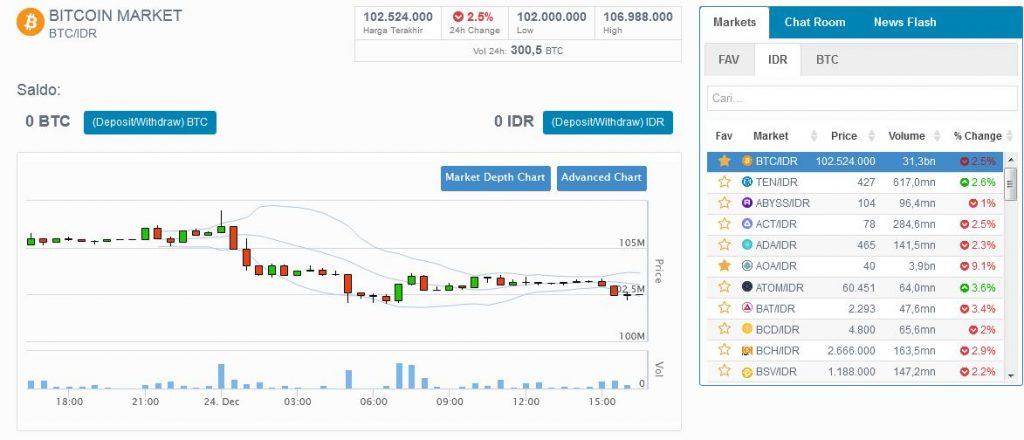 3 Cara Profit Bitcoin di Indodax
